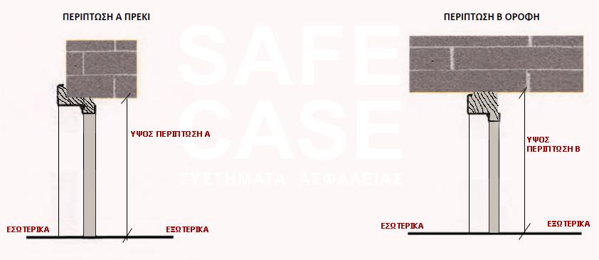 Πως να υπολογίσουμε τις διαστάσεις σε πόρτες ασφαλείας